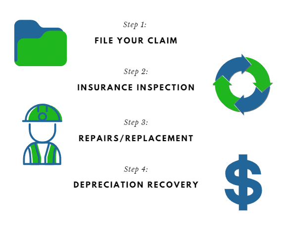 Roof Insurance Claims Infographic