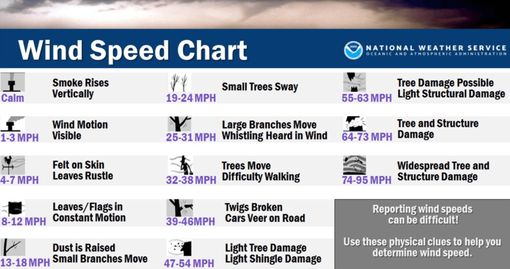 Wind Speed Damage Roof Chart